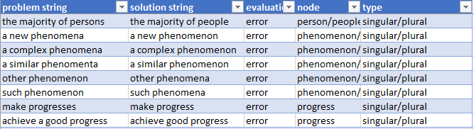Screenshot of the Academic Collocation Error and other Problems Database
